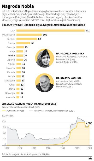 Nagrody Nobla (Maciej Zieliński/PAP)